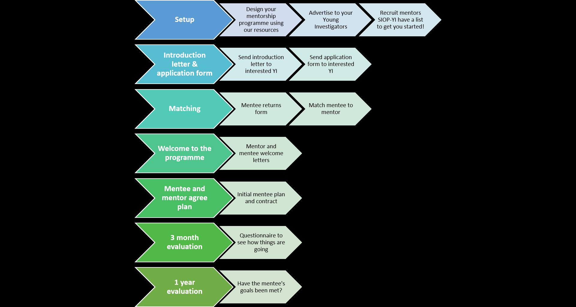 YI Mentorship Progam Set-up Process_STEP BY STEP