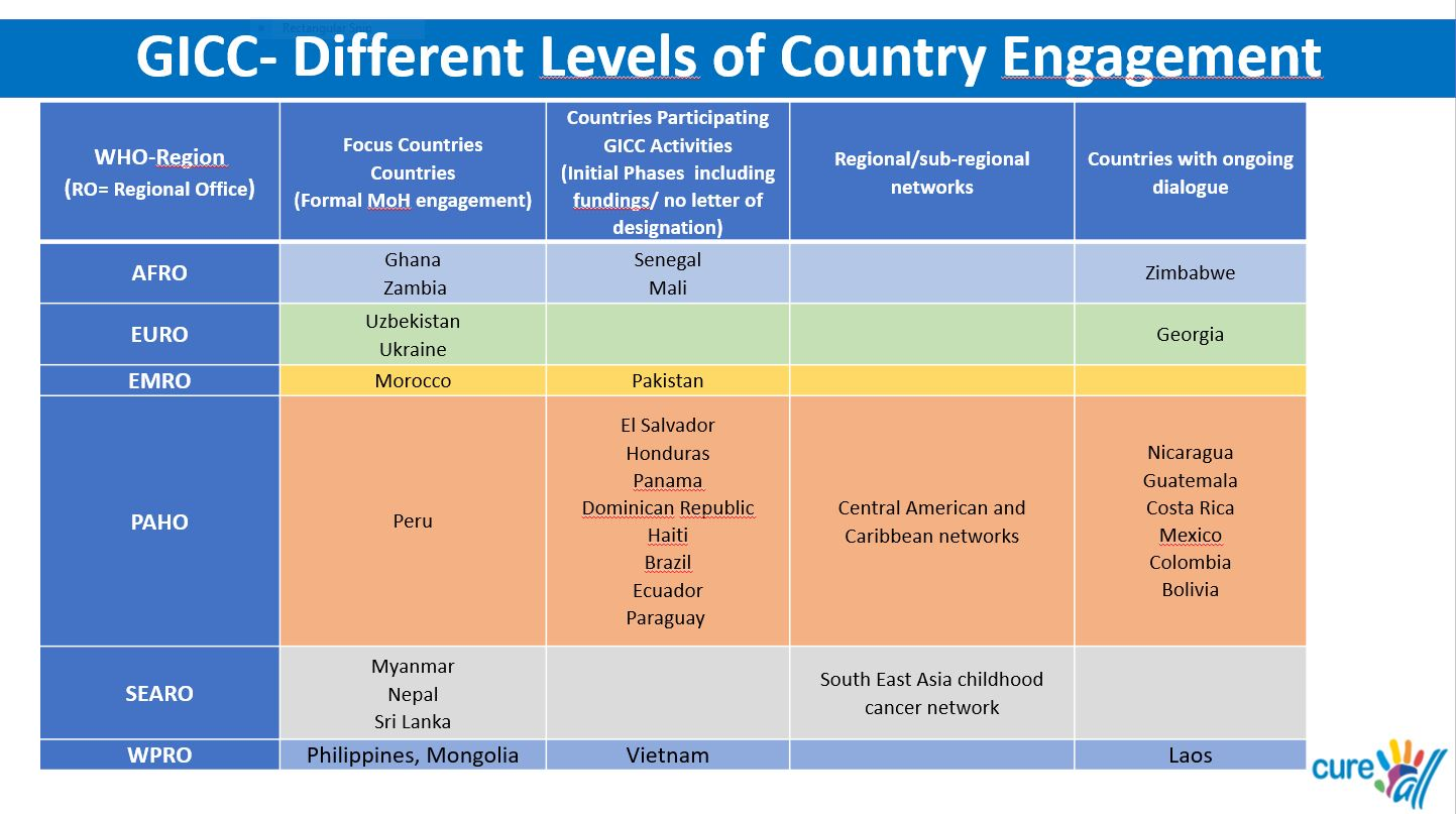 2021 GICC Country level engagement summary